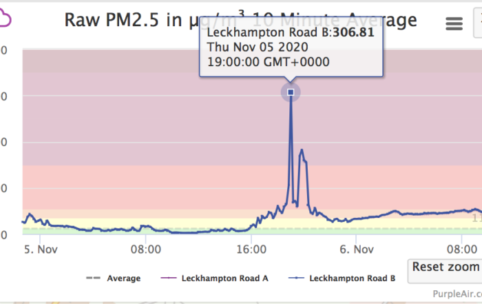 Purple Air PM2.5 reading in Leckhampton Road 5 november 2020